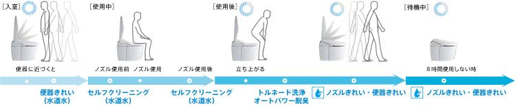 blague de toto dans les wc